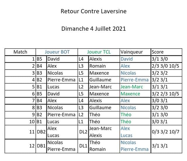 Match retour Laversine au BOT